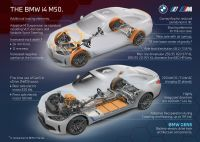 BMW i4 M50 - informacje techniczne